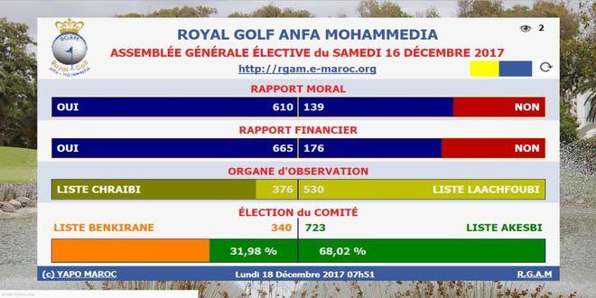 YAPO assure avec succès le décompte électronique des voix aux Elections du Comité du RGAM